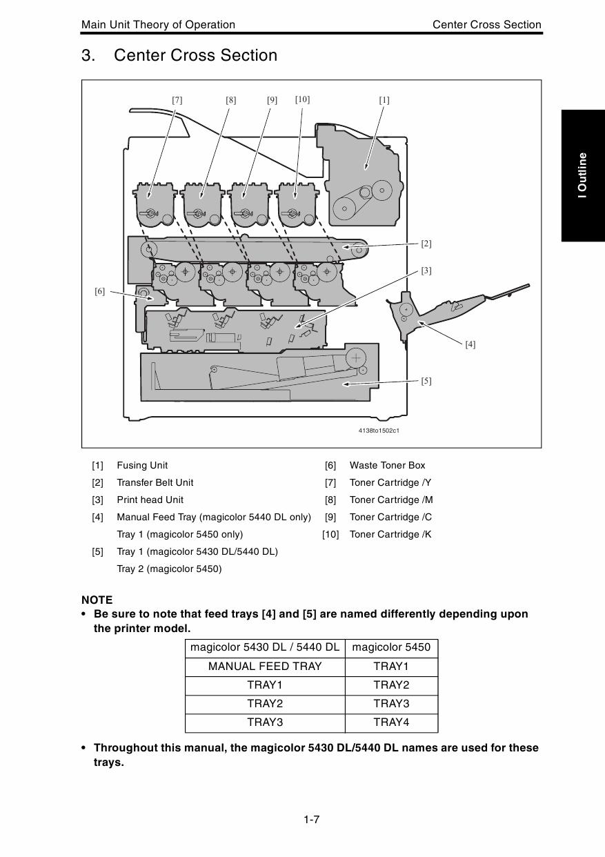 Konica-Minolta magicolor 5430DL 5440DL 5450 THEORY-OPERATION Service Manual -2